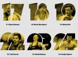 Мария Шарапова стала самой известной спортсменкой мира по версии ESPN