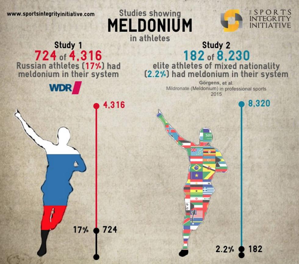 Инфографика Sports Integrity Initiative